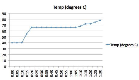 Mash Temperature Chart